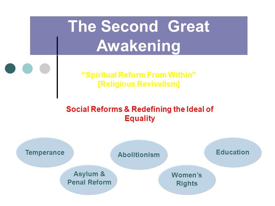 The Second Great Awakening Spiritual Reform From Within [Religious Revivalism] Social Reforms & Redefining the Ideal of Equality Temperance Asylum & Penal Reform Education Women's Rights Abolitionism