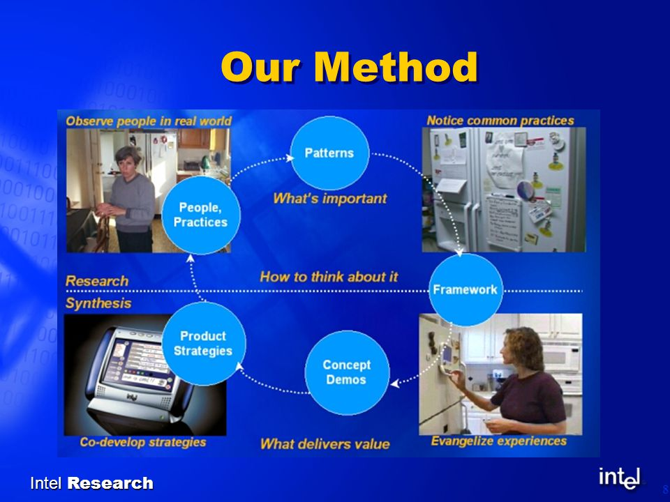 Intel Research 8 Our Method
