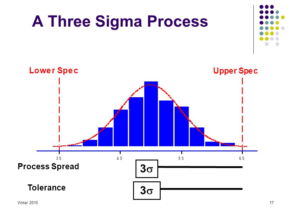 Wnter 201517 A Three Sigma Process 65554535 Upper Spec Lower Spec 33 33 Process Spread Tolerance