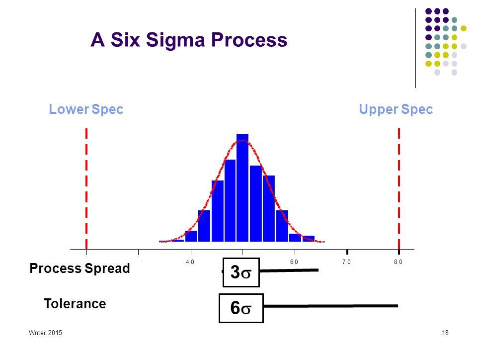 Wnter 201518 A Six Sigma Process 80706050403020 33 66 Lower SpecUpper Spec Process Spread Tolerance
