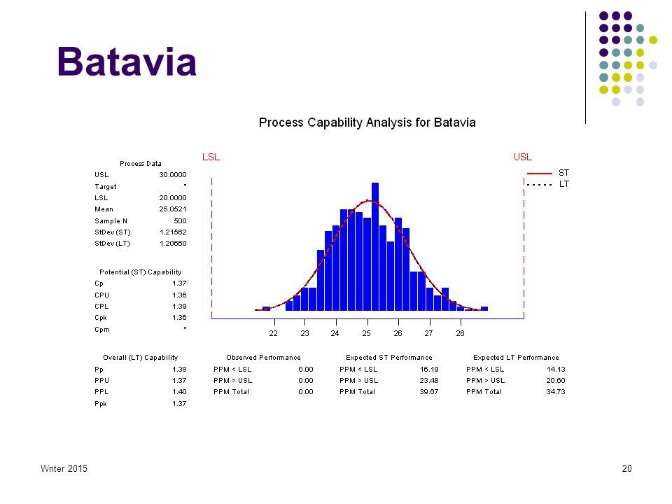 Wnter 201520 Batavia