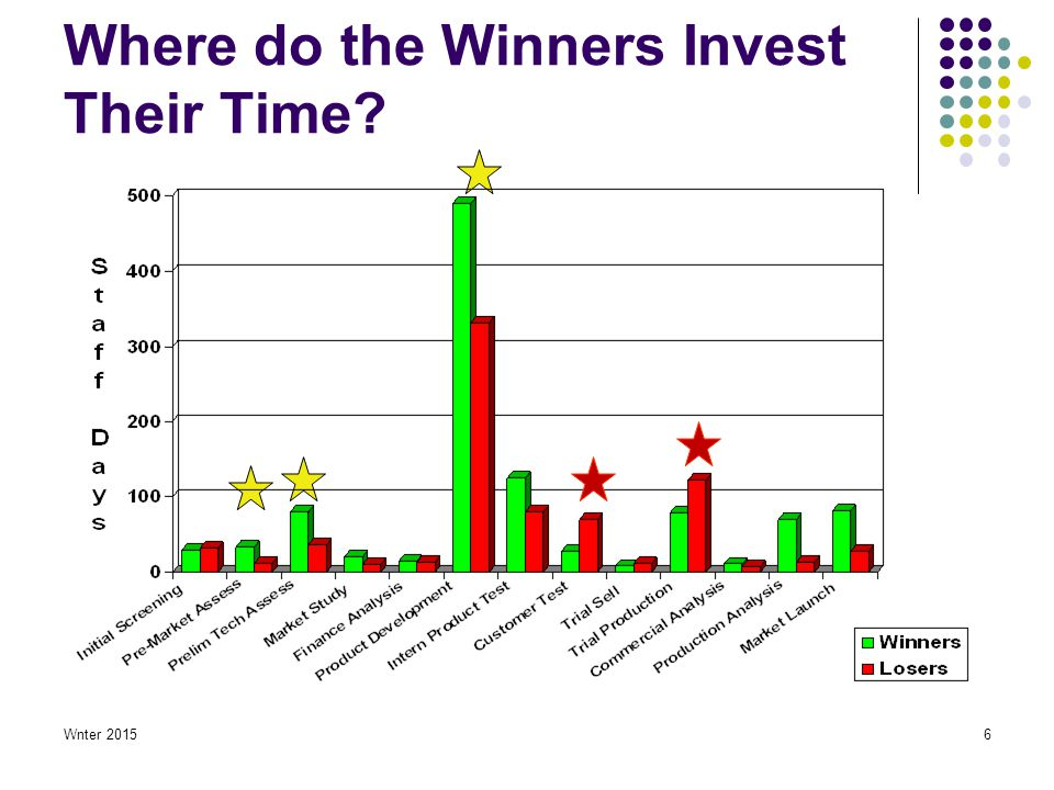 Wnter 20156 Where do the Winners Invest Their Time?