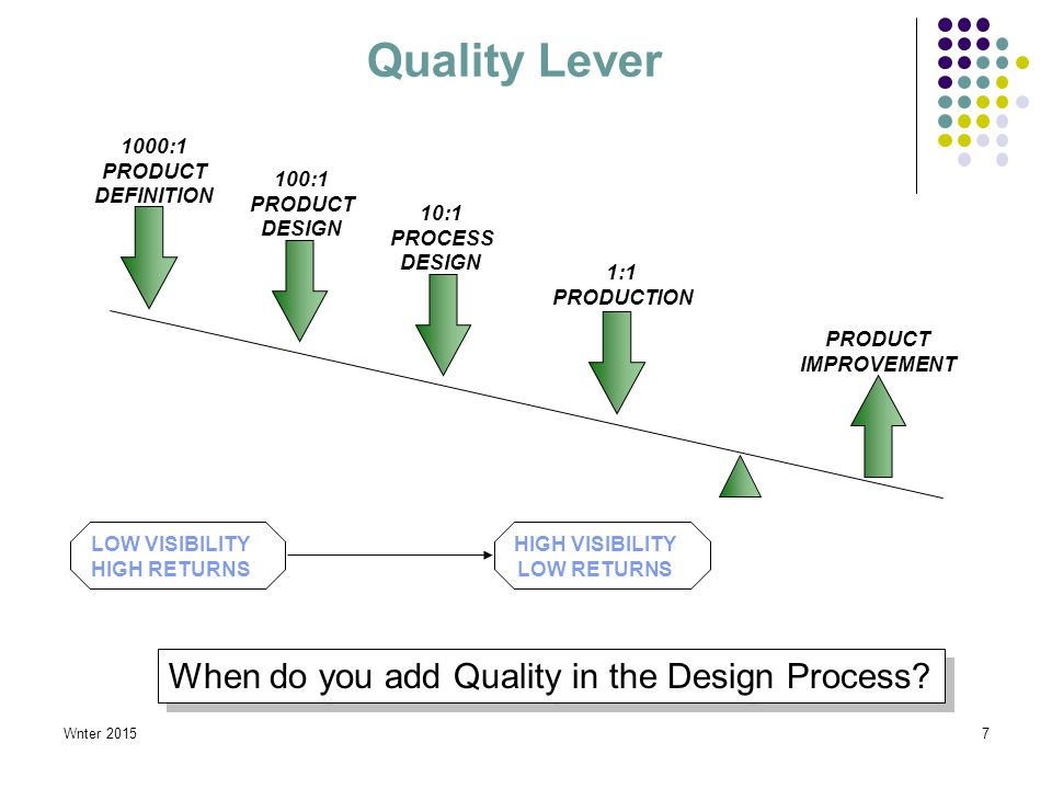 Wnter 20157 Quality Lever 1000:1 PRODUCT DEFINITION 100:1 PRODUCT DESIGN 10:1 PROCESS DESIGN 1:1 PRODUCTION PRODUCT IMPROVEMENT LOW VISIBILITY HIGH RETURNS HIGH VISIBILITY LOW RETURNS When do you add Quality in the Design Process