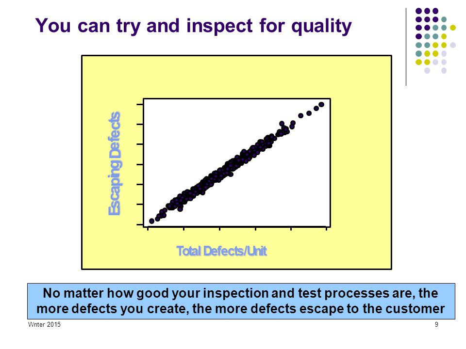Wnter 20159 Total Defects/Unit E s c a p i n g D e f e c t s No matter how good your inspection and test processes are, the more defects you create, the more defects escape to the customer You can try and inspect for quality