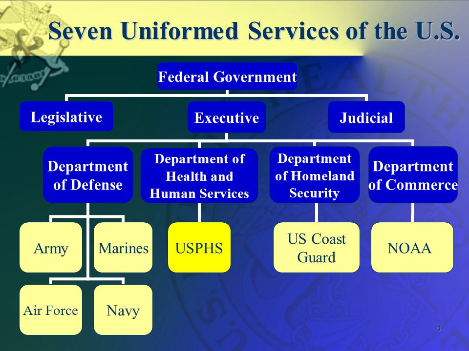 4 Seven Uniformed Services of the U.S.