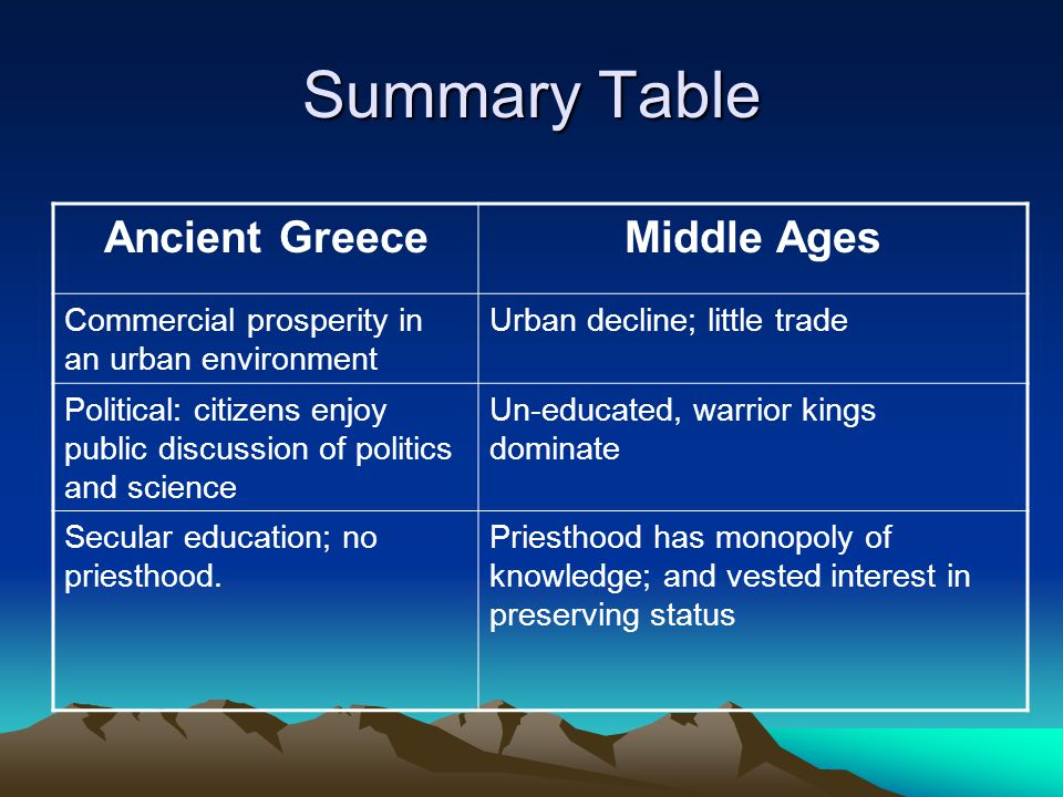 Summary Table Ancient GreeceMiddle Ages Commercial prosperity in an urban environment Urban decline; little trade Political: citizens enjoy public discussion of politics and science Un-educated, warrior kings dominate Secular education; no priesthood.