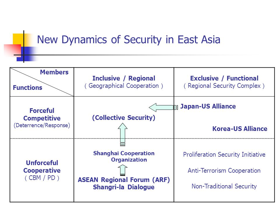 Members Functions Inclusive / Regional ( Geographical Cooperation ) Exclusive / Functional ( Regional Security Complex ) Forceful Competitive (Deterrence/Response) (Collective Security) Japan-US Alliance Korea-US Alliance Unforceful Cooperative ( CBM / PD ) Shanghai Cooperation Organization ASEAN Regional Forum (ARF) Shangri-la Dialogue Proliferation Security Initiative Anti-Terrorism Cooperation Non-Traditional Security New Dynamics of Security in East Asia