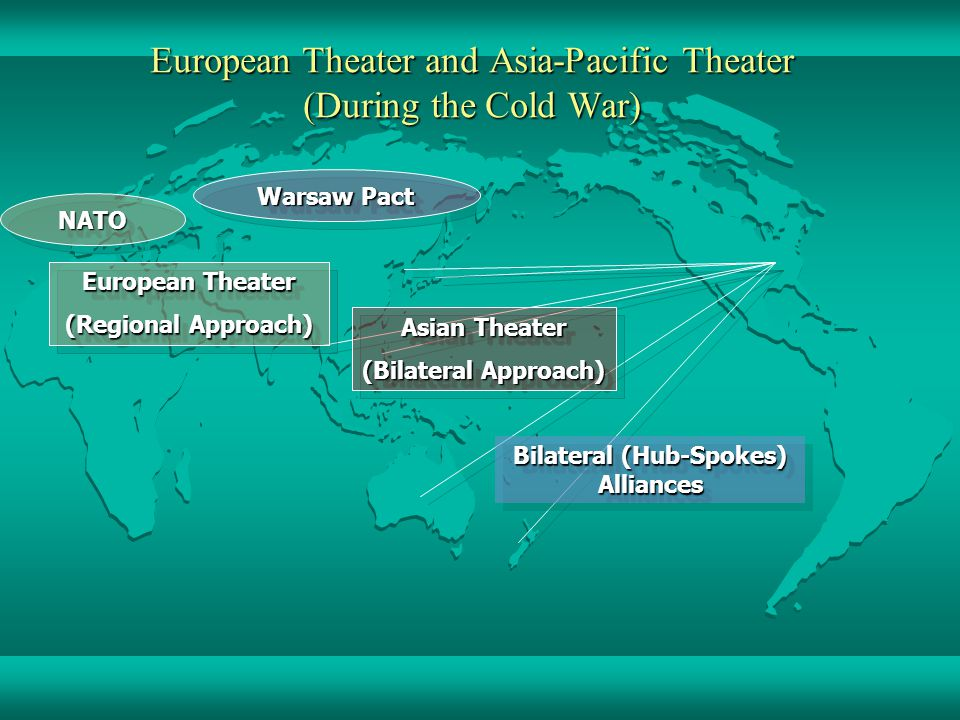 Warsaw Pact NATONATO European Theater and Asia-Pacific Theater (During the Cold War) Bilateral (Hub-Spokes) Alliances European Theater (Regional Approach) European Theater (Regional Approach) Asian Theater (Bilateral Approach) Asian Theater (Bilateral Approach)