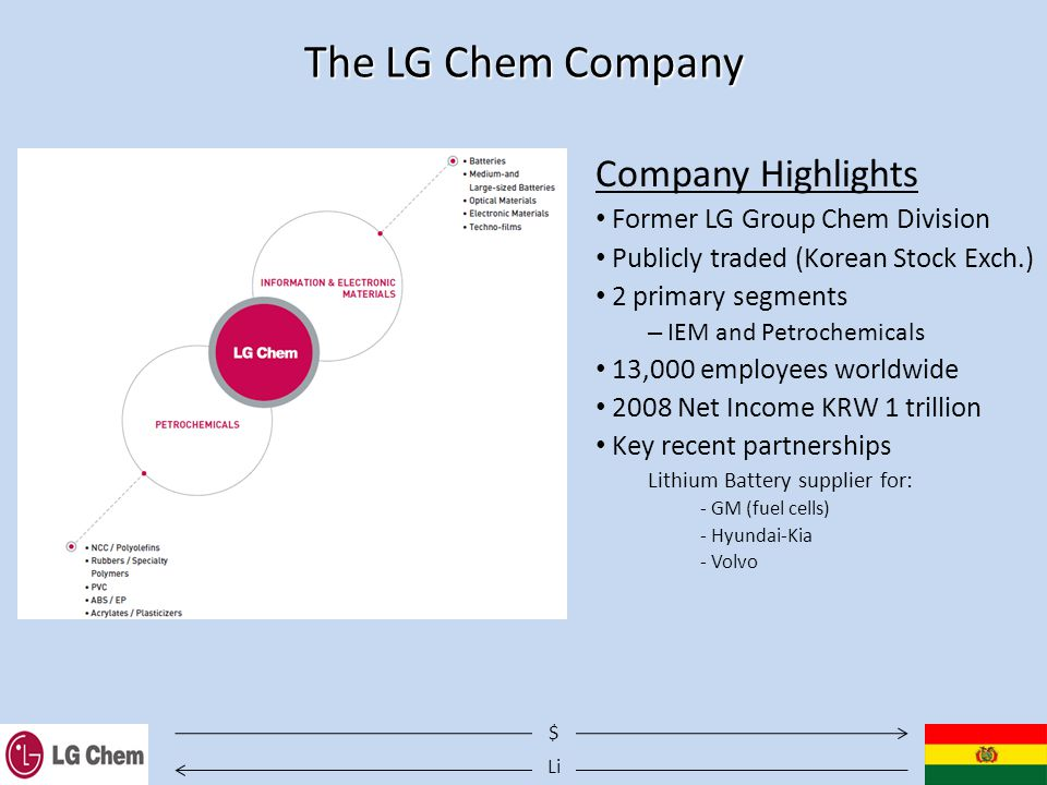 Li $ The LG Chem Company Company Highlights Former LG Group Chem Division Publicly traded (Korean Stock Exch.) 2 primary segments – IEM and Petrochemicals 13,000 employees worldwide 2008 Net Income KRW 1 trillion Key recent partnerships Lithium Battery supplier for: - GM (fuel cells) - Hyundai-Kia - Volvo