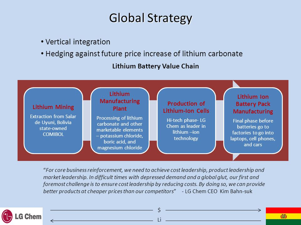 Li $ Global Strategy Vertical integration Hedging against future price increase of lithium carbonate Lithium Mining Extraction from Salar de Uyuni, Bolivia state-owned COMIBOL Lithium Manufacturing Plant Processing of lithium carbonate and other marketable elements – potassium chloride, boric acid, and magnesium chloride Production of Lithium-Ion Cells Hi-tech phase- LG Chem as leader in lithium –ion technology Lithium Ion Battery Pack Manufacturing Final phase before batteries go to factories to go into laptops, cell phones, and cars For core business reinforcement, we need to achieve cost leadership, product leadership and market leadership.