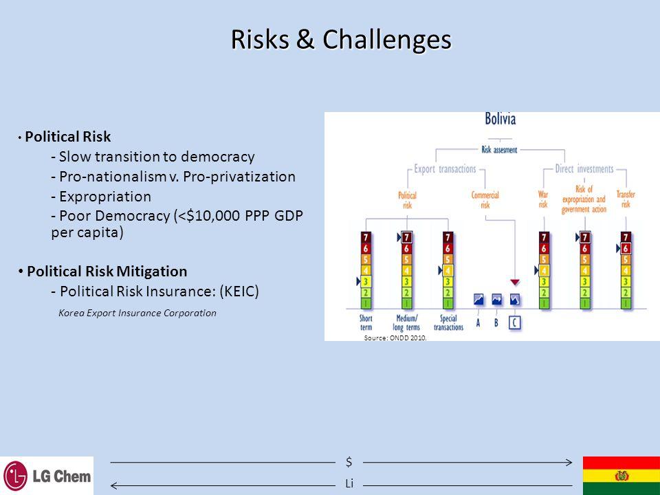 Li $ Risks & Challenges Political Risk - Slow transition to democracy - Pro-nationalism v.