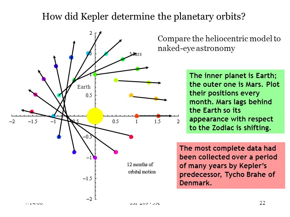 7/14/06ISP 209 - 3A21 Johannes Kepler (1571 – 1630) … discovered three empirical laws of planetary motion in the heliocentric solar system 1.Each planet moves on an elliptical orbit.