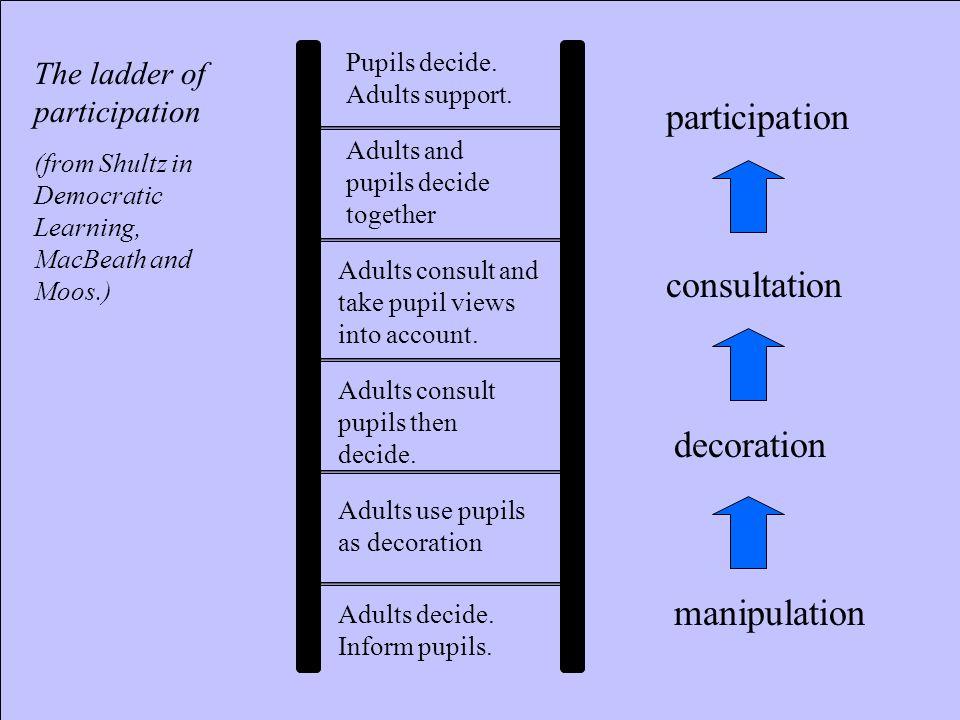 manipulation decoration participation consultation Adults decide. Inform pupils. Pupils decide. Adults support. Adults and pupils decide together Adul