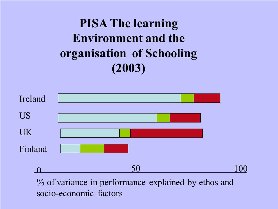 PISA The learning Environment and the organisation of Schooling (2003) % of variance in performance explained by ethos and socio-economic factors Ireland US UK Finland 0 100 50