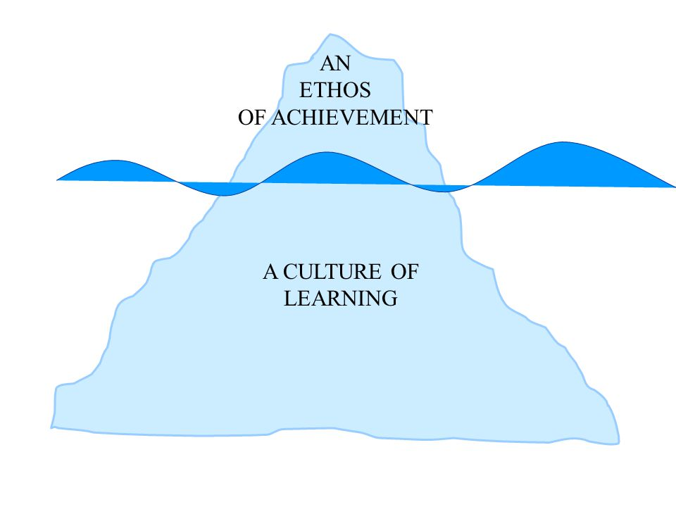 AN ETHOS OF ACHIEVEMENT A CULTURE OF LEARNING