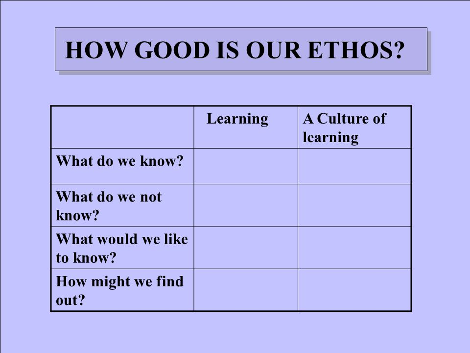 HOW GOOD IS OUR ETHOS. LearningA Culture of learning What do we know.