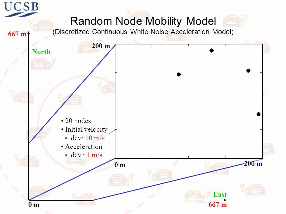 Random Node Mobility Model (Discretized Continuous White Noise Acceleration Model) 0 m 200 m 0 m 20 nodes Initial velocity s.