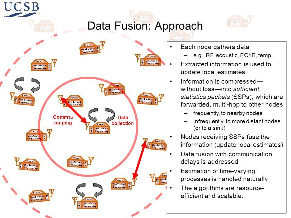 Each node gathers data –e.g., RF, acoustic, EO/IR, temp.