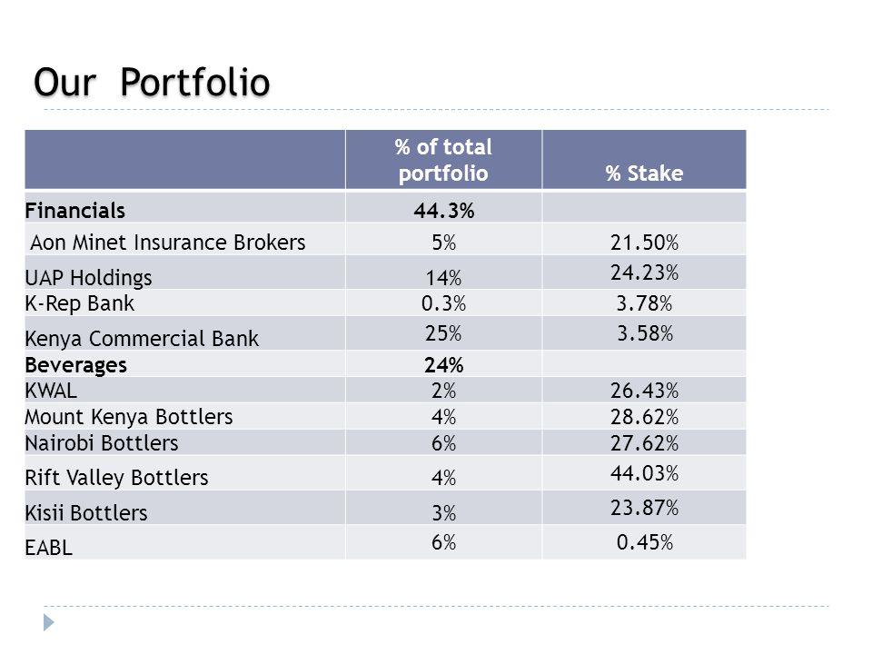 Our Portfolio % of total portfolio% Stake Financials44.3% Aon Minet Insurance Brokers5%21.50% UAP Holdings14% 24.23% K-Rep Bank0.3%3.78% Kenya Commercial Bank 25%3.58% Beverages24% KWAL2%26.43% Mount Kenya Bottlers4%28.62% Nairobi Bottlers6%27.62% Rift Valley Bottlers4% 44.03% Kisii Bottlers3% 23.87% EABL 6%0.45%