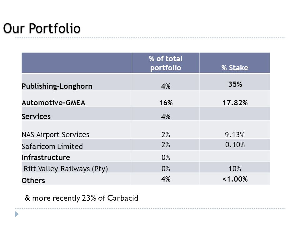 Our Portfolio % of total portfolio% Stake Publishing-Longhorn4% 35% Automotive-GMEA16%17.82% Services4% NAS Airport Services2%9.13% Safaricom Limited 2%0.10% Infrastructure0% Rift Valley Railways (Pty)0%10% Others 4%<1.00% & more recently 23% of Carbacid