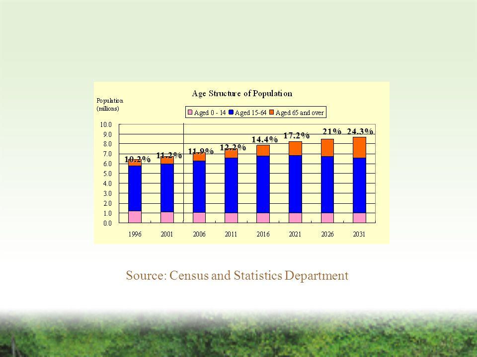 10.2% 11.2% 11.9% 12.2% 14.4% 17.2% 21%24.3% Source: Census and Statistics Department
