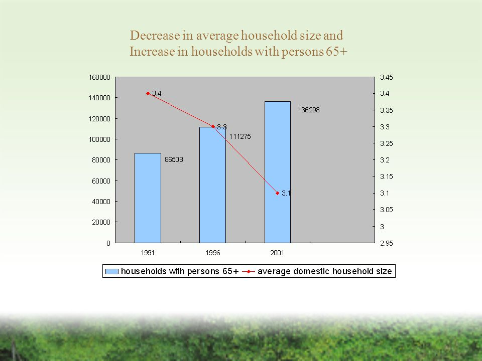Decrease in average household size and Increase in households with persons 65+