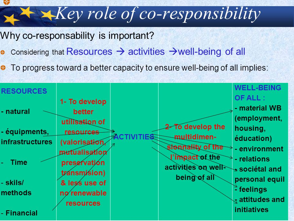 Key role of co-responsibility Why co-responsability is important? Considering that Resources  activities  well-being of all To progress toward a bet