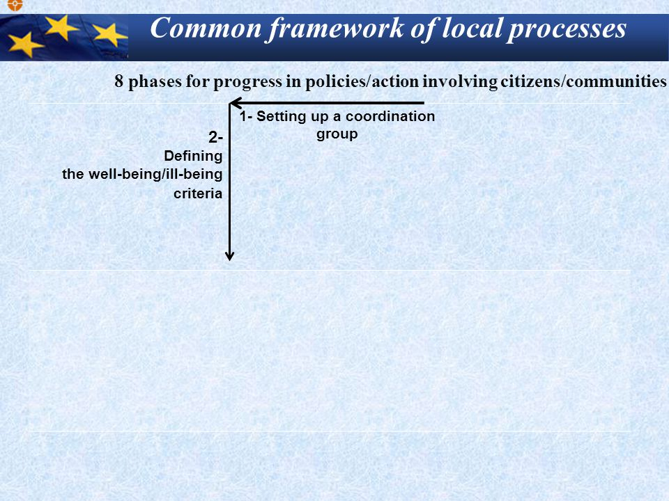 2- Defining the well-being/ill-being criteria 1- Setting up a coordination group Common framework of local processes 8 phases for progress in policies/action involving citizens/communities