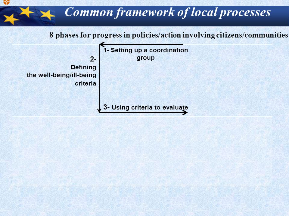 2- Defining the well-being/ill-being criteria 1- Setting up a coordination group 3- Using criteria to evaluate Common framework of local processes 8 phases for progress in policies/action involving citizens/communities
