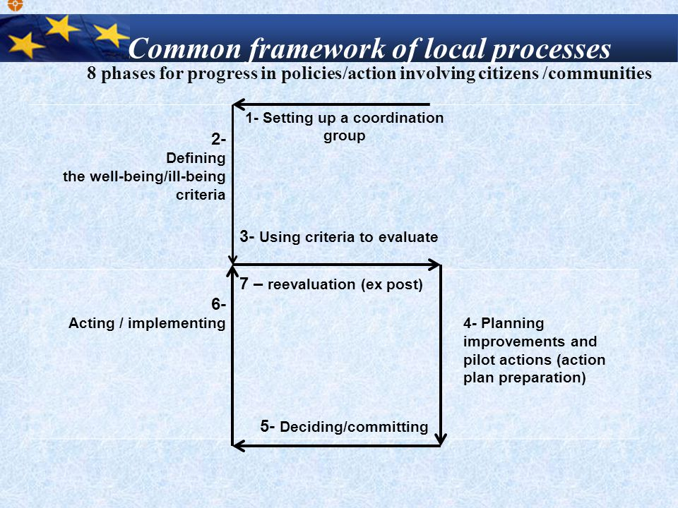 2- Defining the well-being/ill-being criteria 1- Setting up a coordination group 3- Using criteria to evaluate 6- Acting / implementing 7 – reevaluati