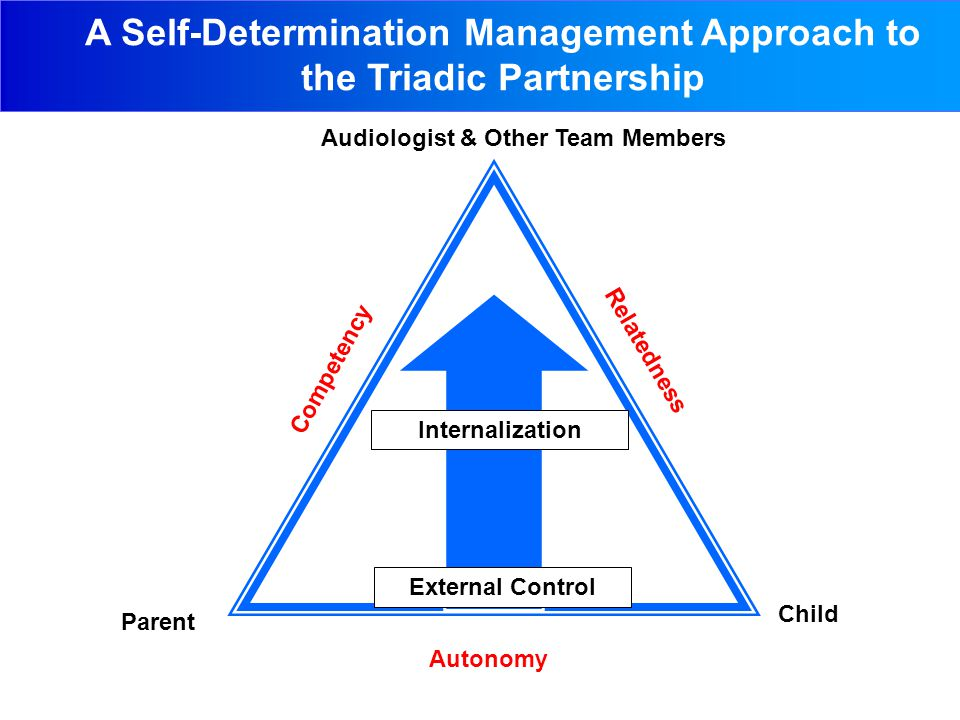 A Self-Determination Management Approach to the Triadic Partnership Audiologist & Other Team Members Parent Child Competency Relatedness Autonomy External Control Internalization