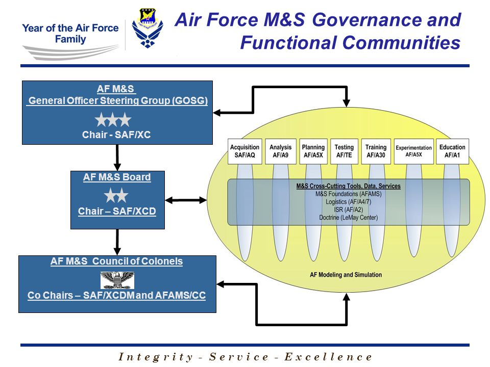 I n t e g r i t y - S e r v i c e - E x c e l l e n c e Air Force M&S Governance and Functional Communities AF M&S Council of Colonels Co Chairs – SAF/XCDM and AFAMS/CC AF M&S General Officer Steering Group (GOSG) Chair - SAF/XC AF M&S Board Chair – SAF/XCD