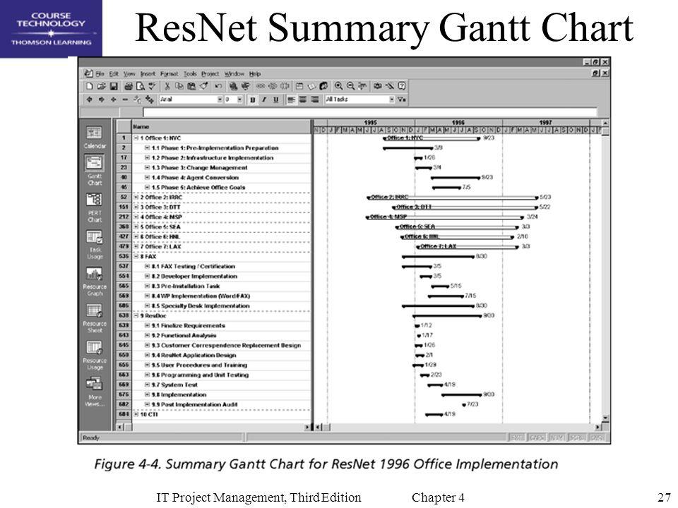 27IT Project Management, Third Edition Chapter 4 ResNet Summary Gantt Chart