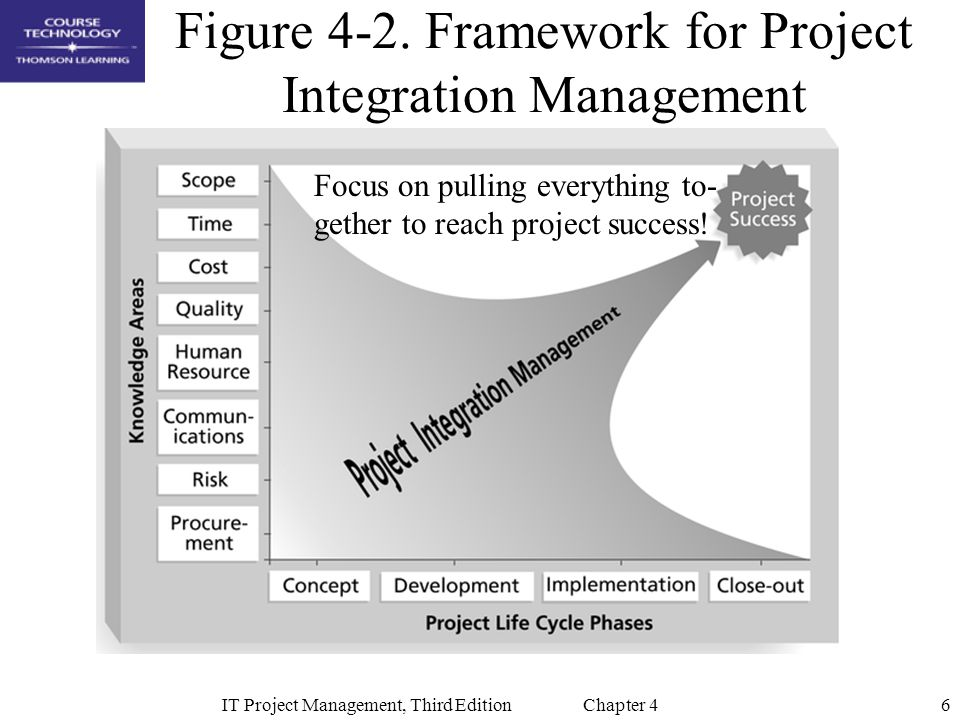 6IT Project Management, Third Edition Chapter 4 Figure 4-2.