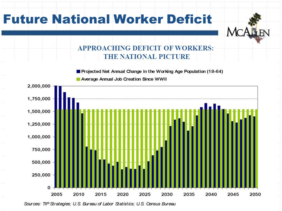 Future National Worker Deficit APPROACHING DEFICIT OF WORKERS: THE NATIONAL PICTURE