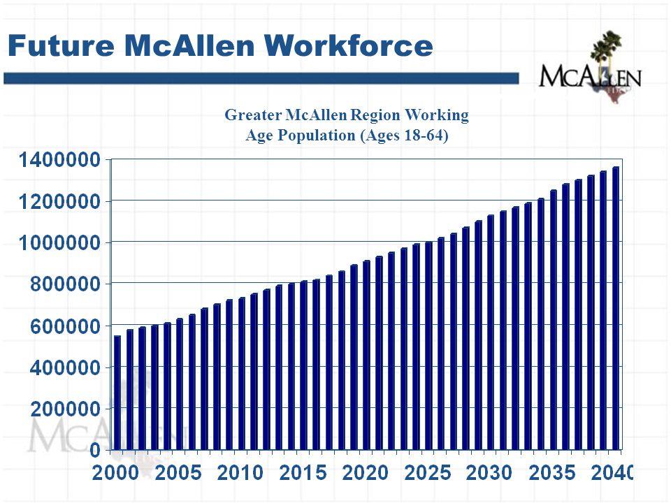 Future McAllen Workforce Greater McAllen Region Working Age Population (Ages 18-64)