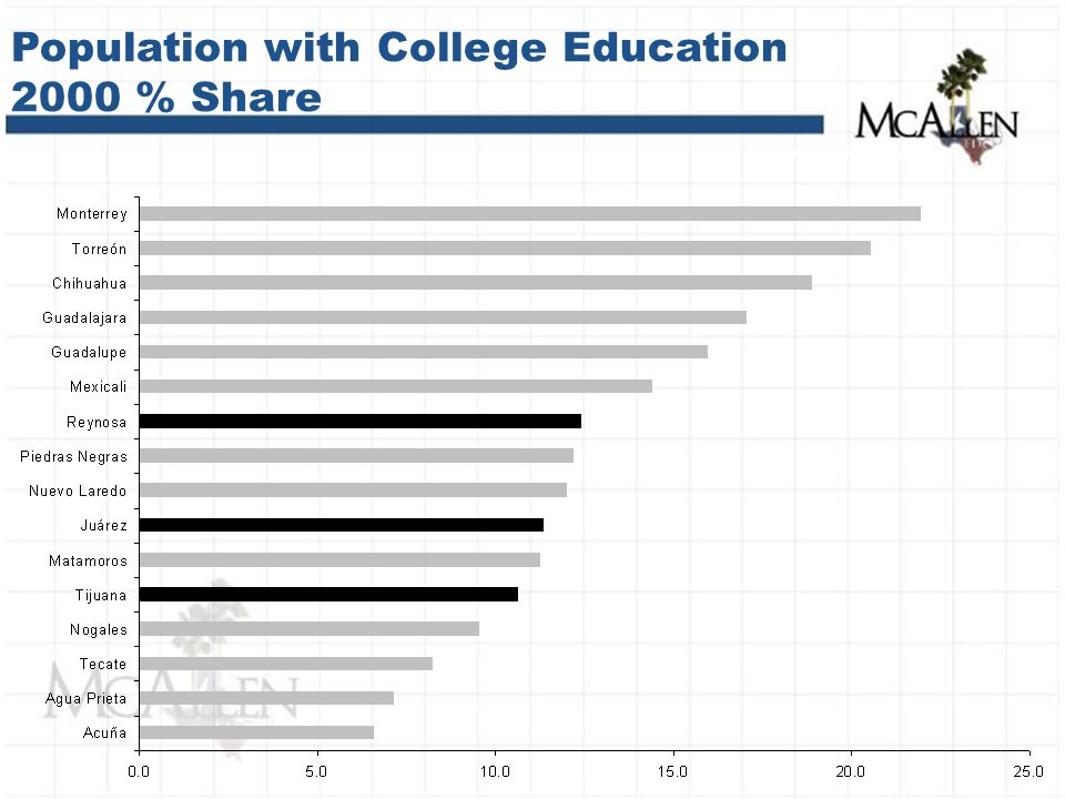 Population with College Education 2000 % Share