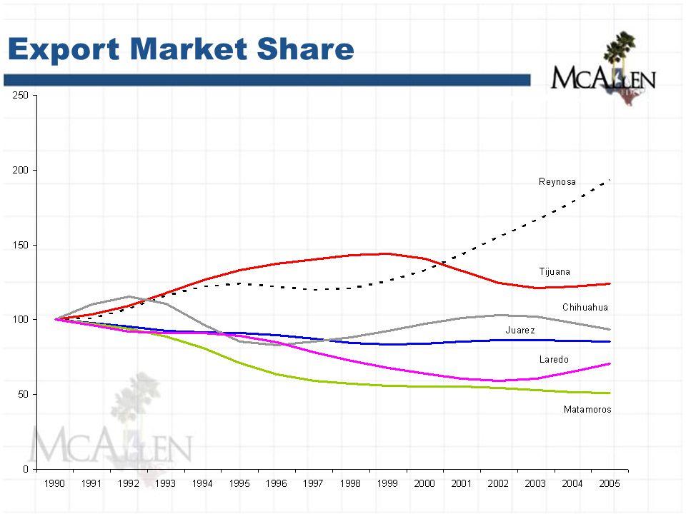 Export Market Share