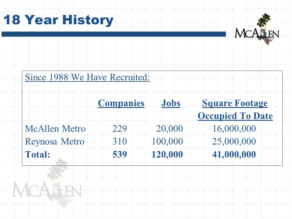 18 Year History Since 1988 We Have Recruited: Companies Jobs Square Footage Occupied To Date McAllen Metro 229 20,000 16,000,000 Reynosa Metro310 100,000 25,000,000 Total:539 120,000 41,000,000