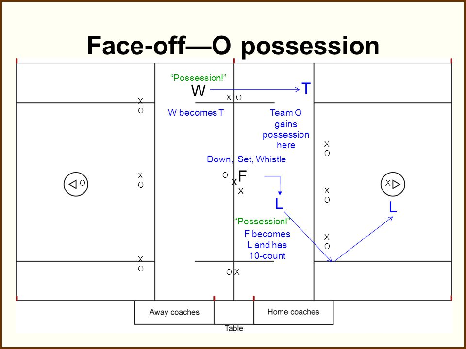F W XOXOXOXOXOXO XOXOXOXOXOXO XO O X X O O X Face-off—X possession Team X gains possession here T L W becomes L, has first 10- count, and gets to GLE Down, Set, Whistle T F becomes T and has 20-timer Possession!