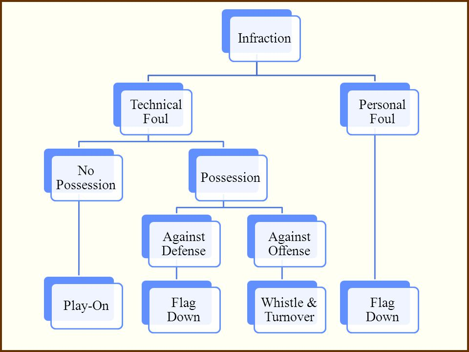 Infraction Technical Foul No Possession Play-OnPossession Against Defense Flag Down Against Offense Whistle & Turnover Personal Foul Flag Down