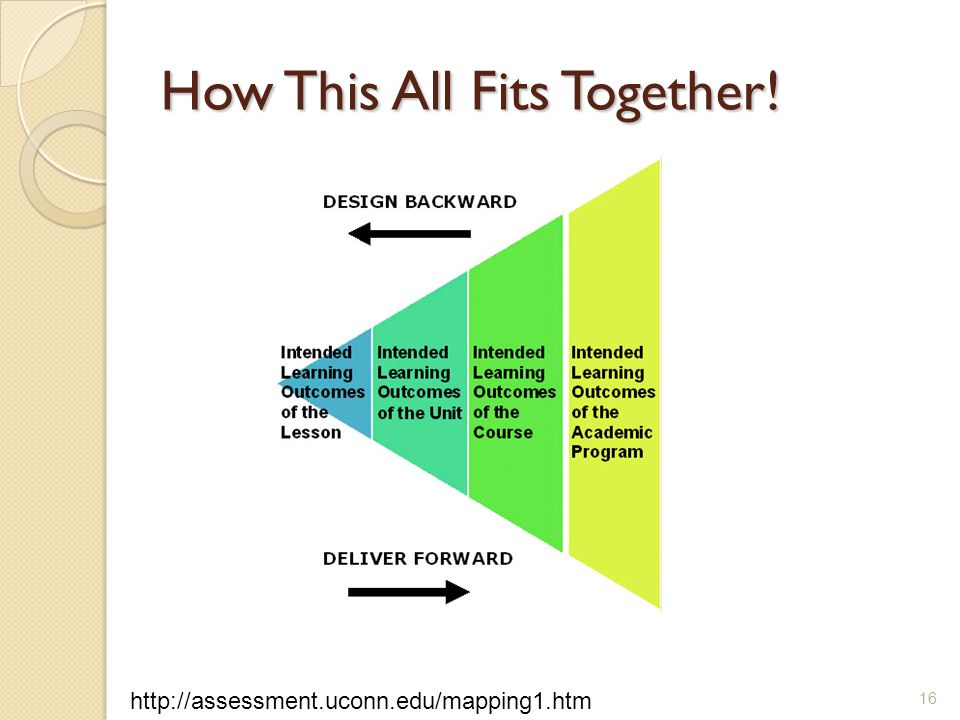 How This All Fits Together! 16 http://assessment.uconn.edu/mapping1.htm