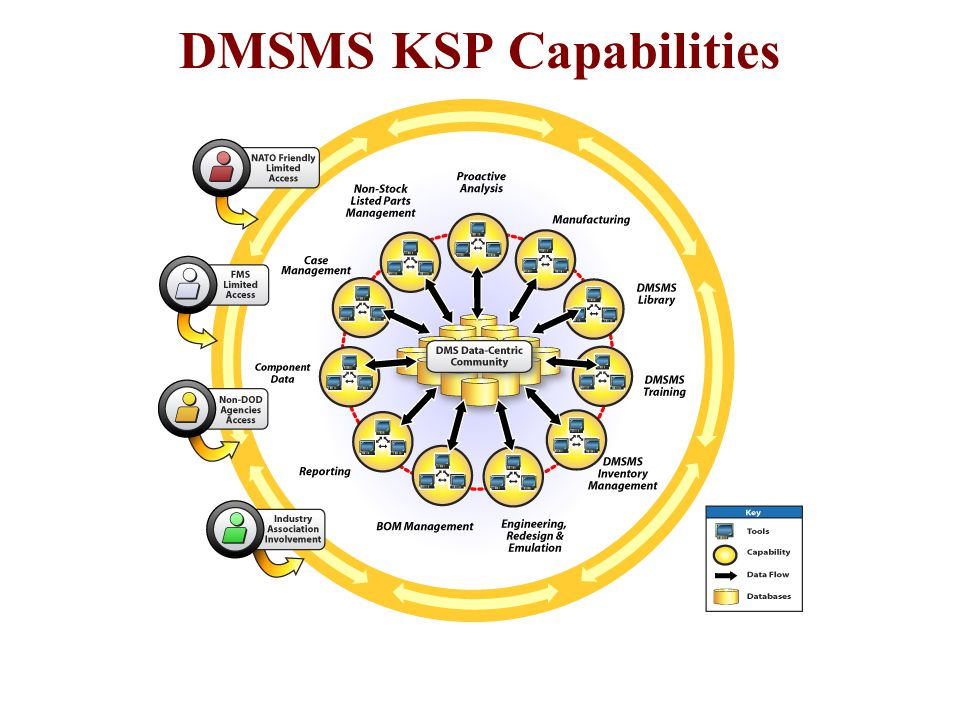 DMSMS KSP Capabilities