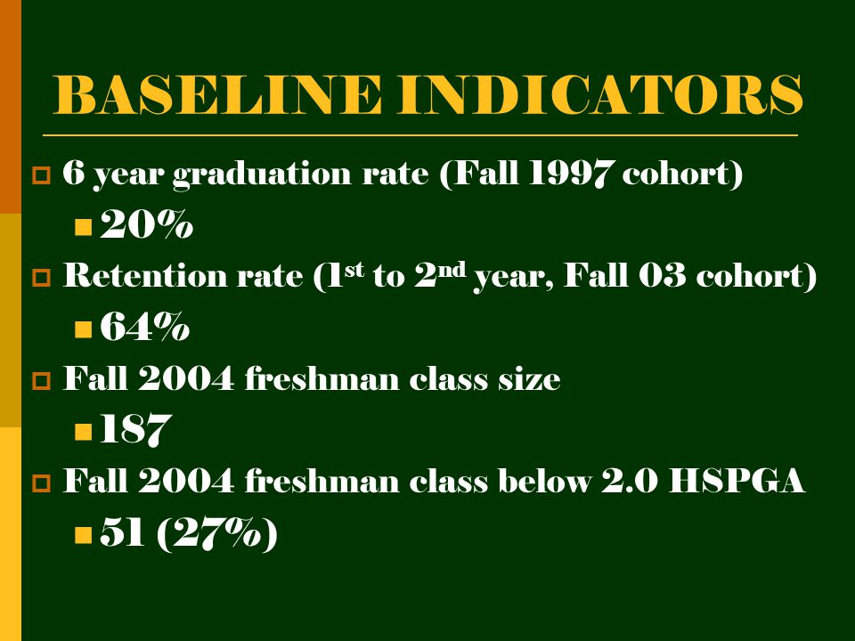 BASELINE INDICATORS 66 year graduation rate (Fall 1997 cohort) 20% RRetention rate (1 st to 2 nd year, Fall 03 cohort) 64% FFall 2004 freshman class size 187 FFall 2004 freshman class below 2.0 HSPGA 51 (27%)