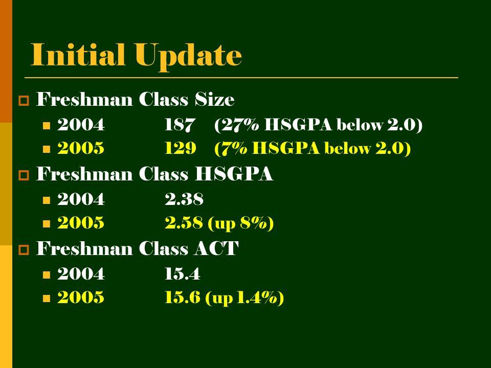 Initial Update  Freshman Class Size 2004187(27% HSGPA below 2.0) 2005129 (7% HSGPA below 2.0)  Freshman Class HSGPA 20042.38 20052.58 (up 8%)  Freshman Class ACT 200415.4 200515.6 (up 1.4%)