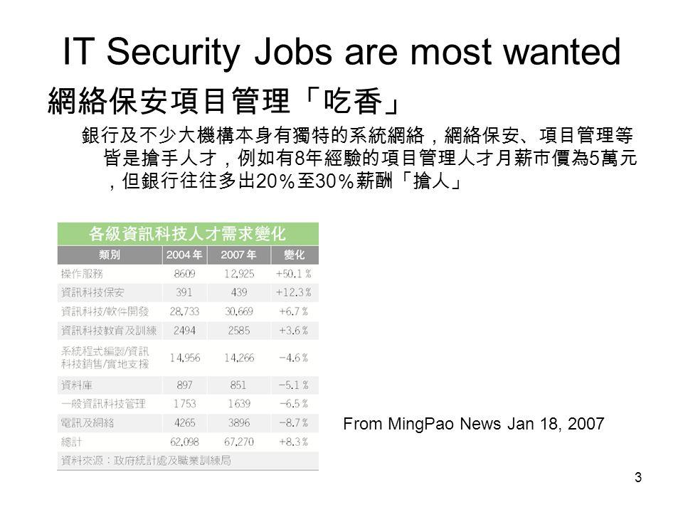 3 IT Security Jobs are most wanted 網絡保安項目管理「吃香」 銀行及不少大機構本身有獨特的系統網絡,網絡保安、項目管理等 皆是搶手人才,例如有 8 年經驗的項目管理人才月薪市價為 5 萬元 ,但銀行往往多出 20 %至 30 %薪酬「搶人」 From MingPao News Jan 18, 2007