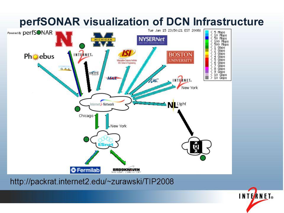 perfSONAR visualization of DCN Infrastructure http://packrat.internet2.edu/~zurawski/TIP2008