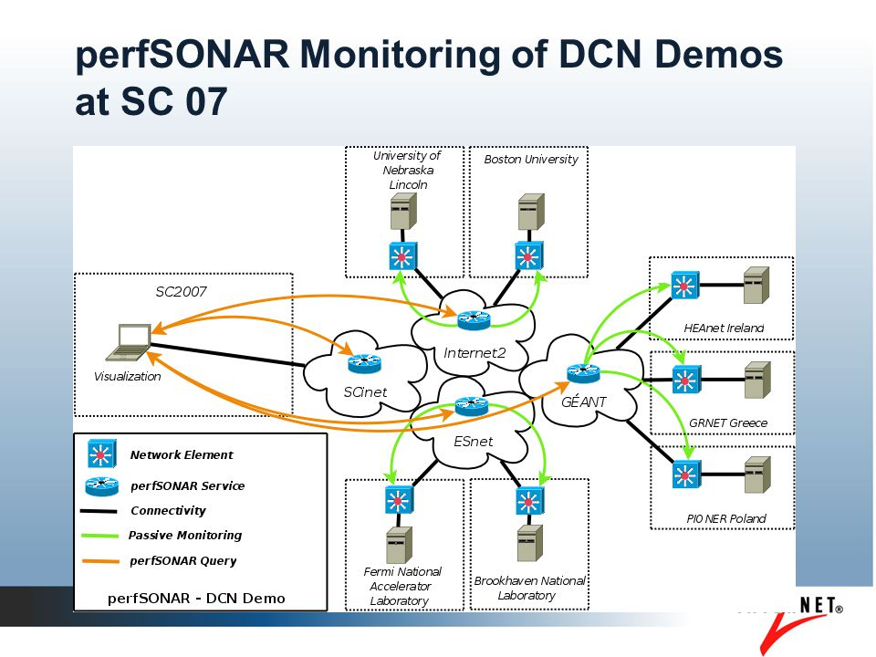 Software Enhancements DCN Software Suite v0.2 Released perfSONAR-PS Beta released Ongoing improvements in BWCTL, CoManage, Grouper, NDT, OWAMP, Phoebus, Shibboleth, Signet, etc.