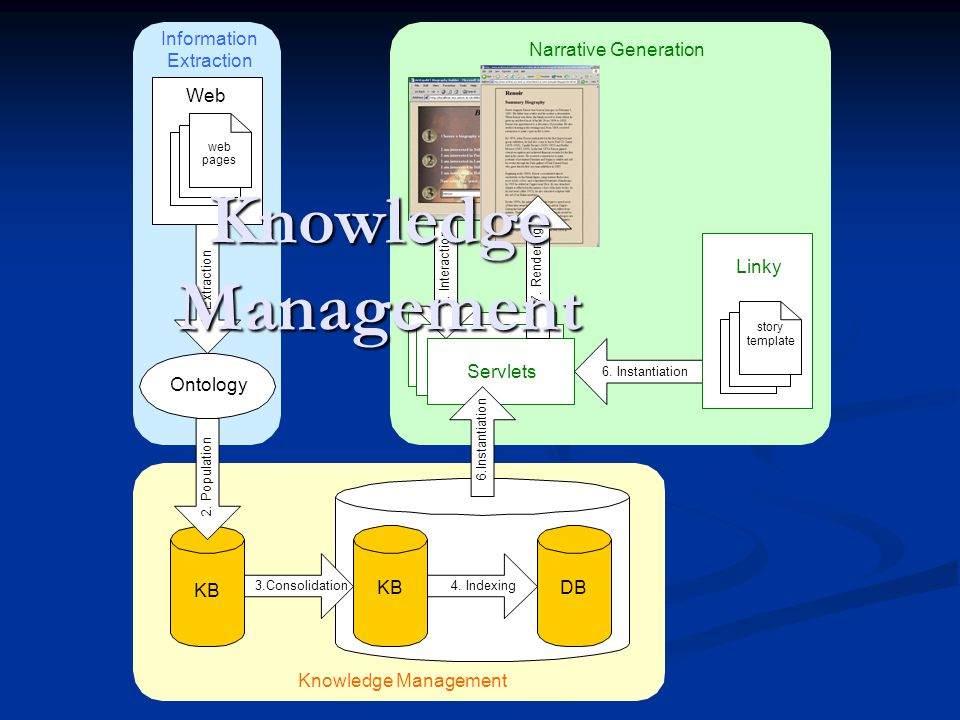 Ontology 1. Extraction Web web pages Information Extraction Servlets 5.