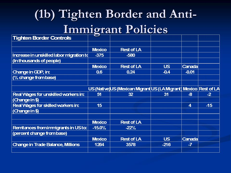 (1b) Tighten Border and Anti- Immigrant Policies